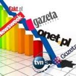 Większość portali internetowych traci drastycznie na popularności. Reklamodawcy zaczynają uciekać!